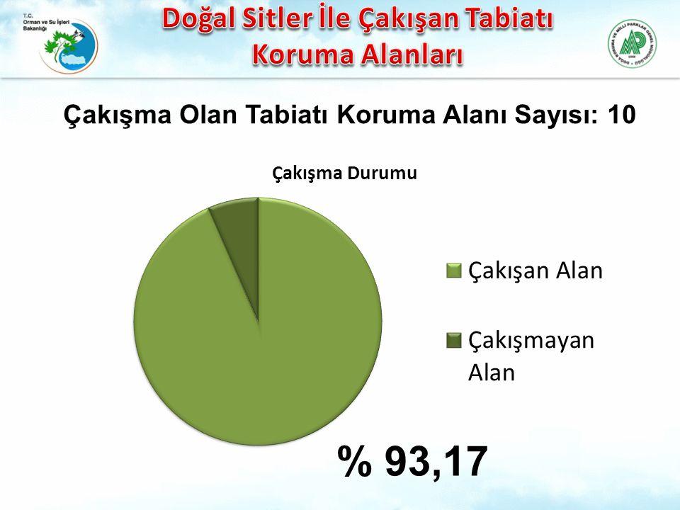 % 93,17 Çakışma Olan Tabiatı Koruma Alanı Sayısı: 10
