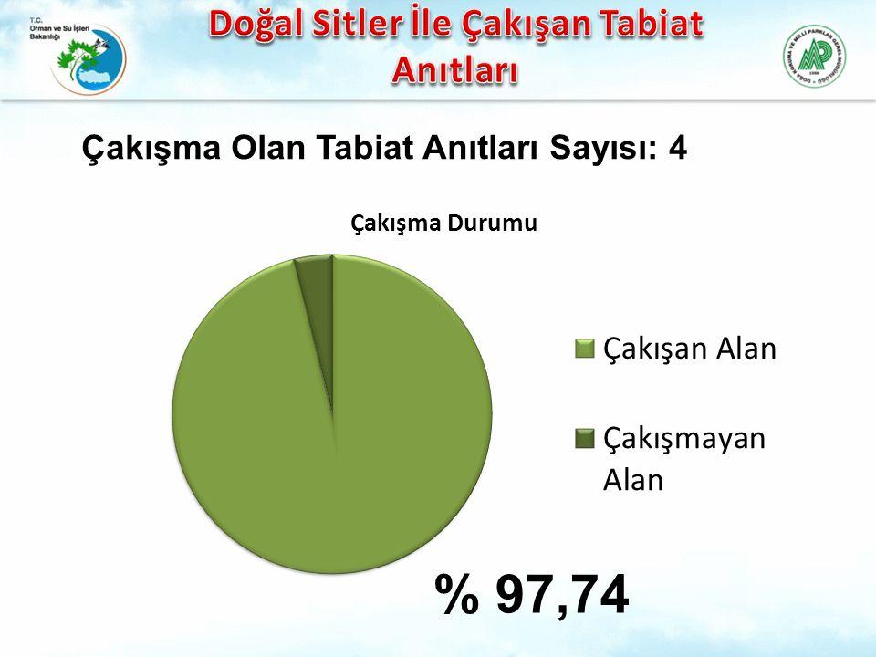 % 97,74 Çakışma Olan Tabiat Anıtları Sayısı: 4