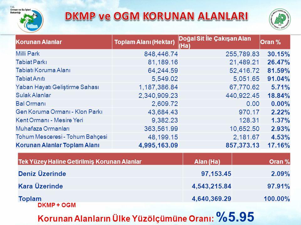DKMP + OGM Korunan Alanların Ülke Yüzölçümüne Oranı: %5.95 Tek Yüzey Haline Getirilmiş Korunan AlanlarAlan (Ha)Oran % Deniz Üzerinde97,153.452.09% Kar