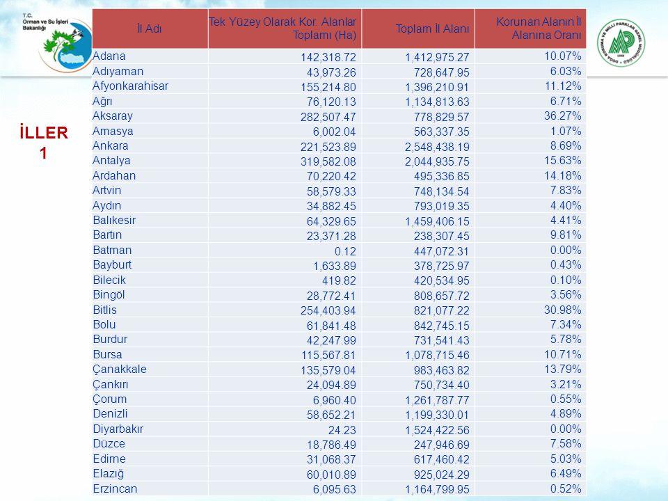 İl Adı Tek Yüzey Olarak Kor. Alanlar Toplamı (Ha) Toplam İl Alanı Korunan Alanın İl Alanına Oranı Adana 142,318.721,412,975.27 10.07% Adıyaman 43,973.