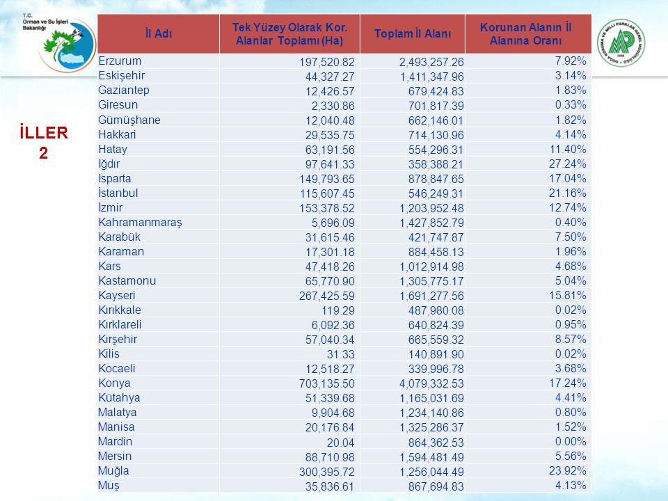 İl Adı Tek Yüzey Olarak Kor. Alanlar Toplamı (Ha) Toplam İl Alanı Korunan Alanın İl Alanına Oranı Erzurum 197,520.822,493,257.26 7.92% Eskişehir 44,32