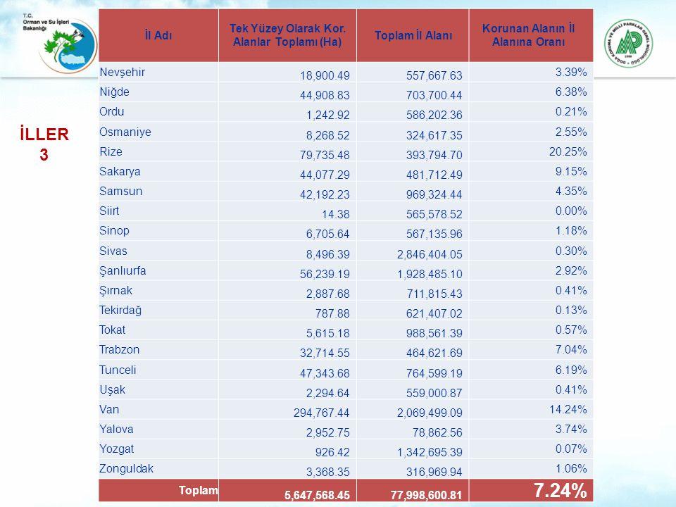 İl Adı Tek Yüzey Olarak Kor. Alanlar Toplamı (Ha) Toplam İl Alanı Korunan Alanın İl Alanına Oranı Nevşehir 18,900.49557,667.63 3.39% Niğde 44,908.8370
