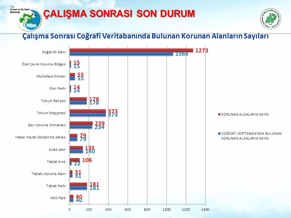 %45,42 Çakışma Olan Tabiat Parkı Sayısı: 43