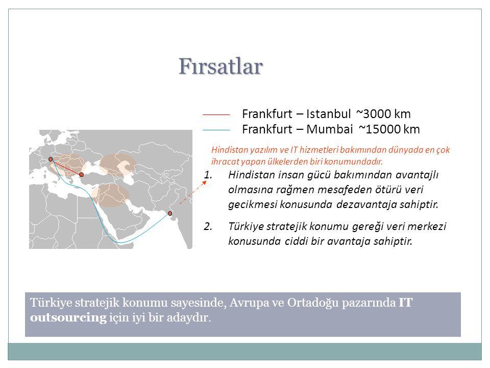 Fırsatlar Frankfurt – Istanbul ~3000 km Frankfurt – Mumbai ~15000 km Hindistan yazılım ve IT hizmetleri bakımından dünyada en çok ihracat yapan ülkele
