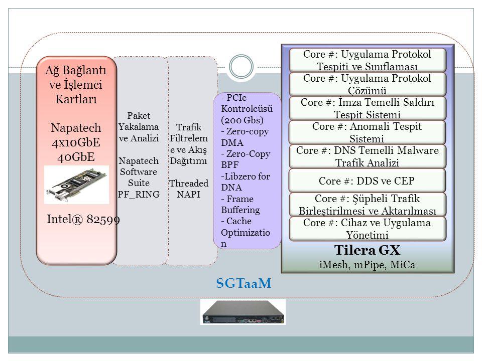 Trafik Filtrelem e ve Akış Dağıtımı Threaded NAPI SGTaaM Paket Yakalama ve Analizi Napatech Software Suite PF_RING Ağ Bağlantı ve İşlemci Kartları Nap