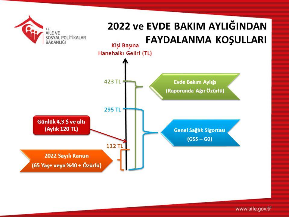 24 Kişi Başına Hanehalkı Geliri (TL) 2022 Sayılı Kanun (65 Yaş+ veya %40 + Özürlü) 2022 Sayılı Kanun (65 Yaş+ veya %40 + Özürlü) 112 TL Evde Bakım Ayl