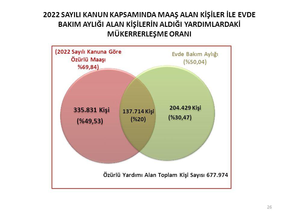 Özürlü Yardımı Alan Toplam Kişi Sayısı 677.974 2022 SAYILI KANUN KAPSAMINDA MAAŞ ALAN KİŞİLER İLE EVDE BAKIM AYLIĞI ALAN KİŞİLERİN ALDIĞI YARDIMLARDAK