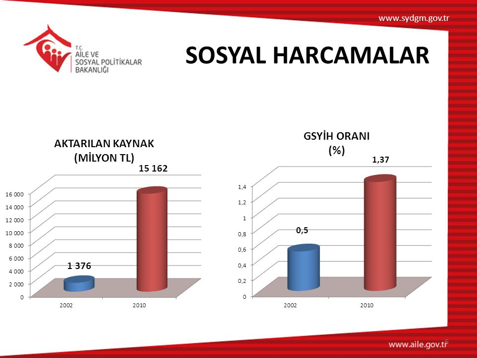 www.sydgm.gov.tr SOSYAL HARCAMALAR 6