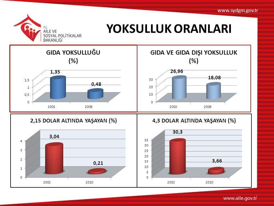 YOKSULLUK ORANLARI www.sydgm.gov.tr 7