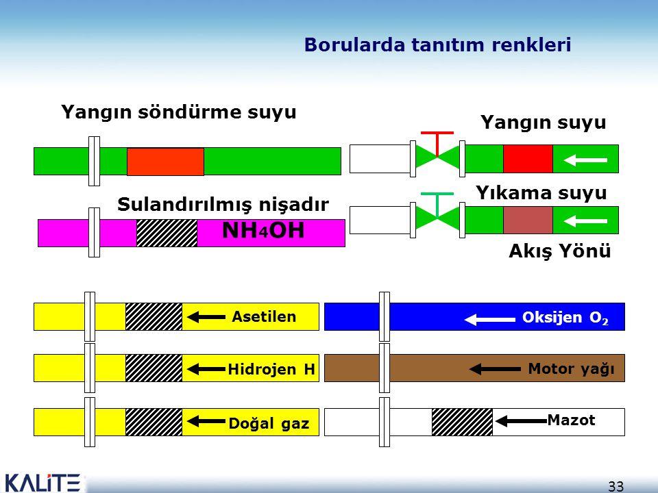 33 Borularda tanıtım renkleri Yangın suyu Akış Yönü Yıkama suyu Sulandırılmış nişadır Yangın söndürme suyu NH 4 OH Asetilen Hidrojen H Doğal gaz Oksij