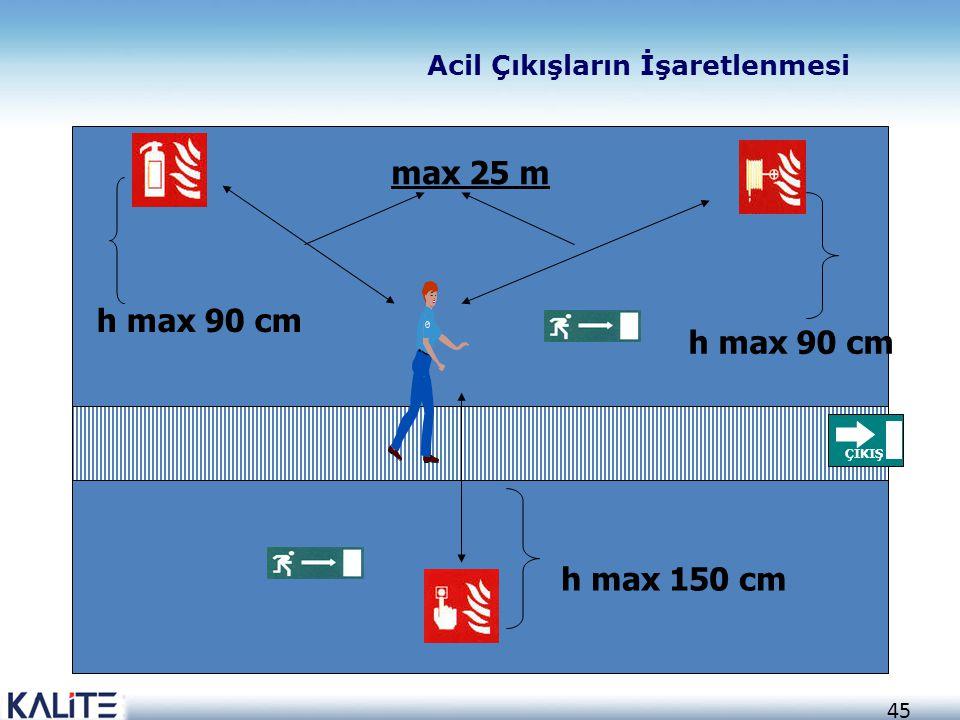 45 ÇIKIŞ h max 90 cm h max 150 cm max 25 m Acil Çıkışların İşaretlenmesi