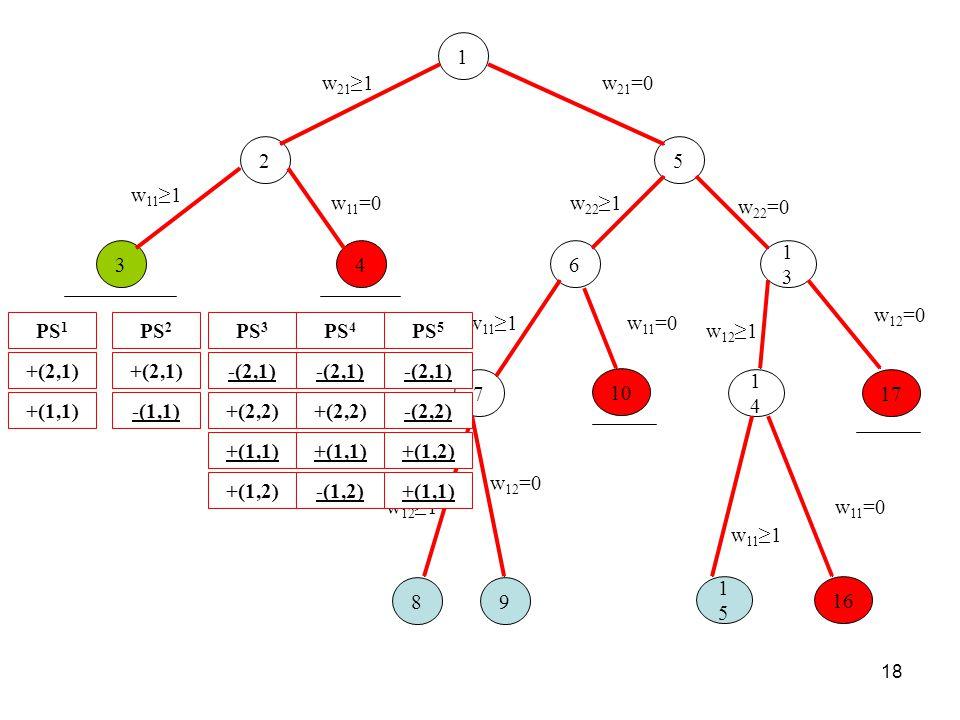 18 17 w 12 =0 1 w 21 =0 52 w 21 ≥1 6 w 22 ≥1 1313 w 22 =0 4 w 11 =0 7 w 11 ≥1 8 w 12 ≥1 9 w 12 =0 1414 w 12 ≥1 1515 w 11 ≥1 16 w 11 =0 3 w 11 ≥1 10 w 11 =0 PS 1 +(2,1) +(1,1) PS 2 +(2,1) -(1,1) PS 3 -(2,1) +(2,2) +(1,1) +(1,2) PS 4 -(2,1) +(2,2) +(1,1) -(1,2) PS 5 -(2,1) -(2,2) +(1,2) +(1,1)