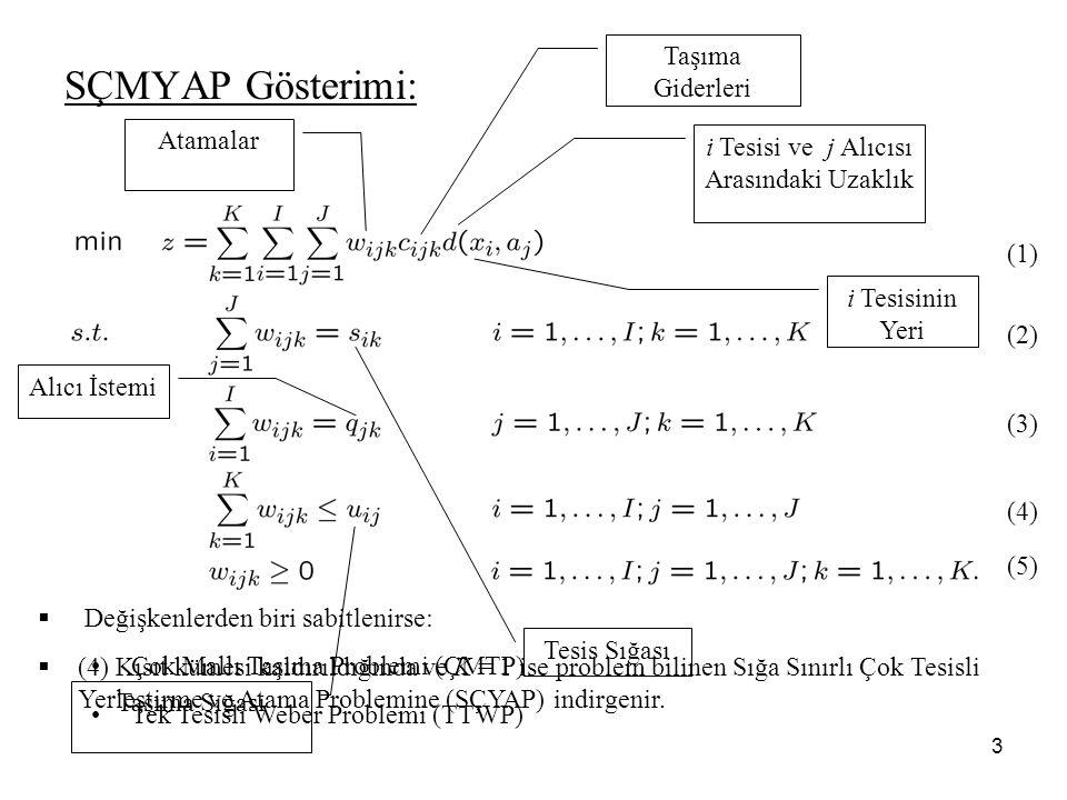 3  (4) Kısıt kümesi kaldırıldığında ve K = 1 ise problem bilinen Sığa Sınırlı Çok Tesisli Yerleştirme ve Atama Problemine (SÇYAP) indirgenir.