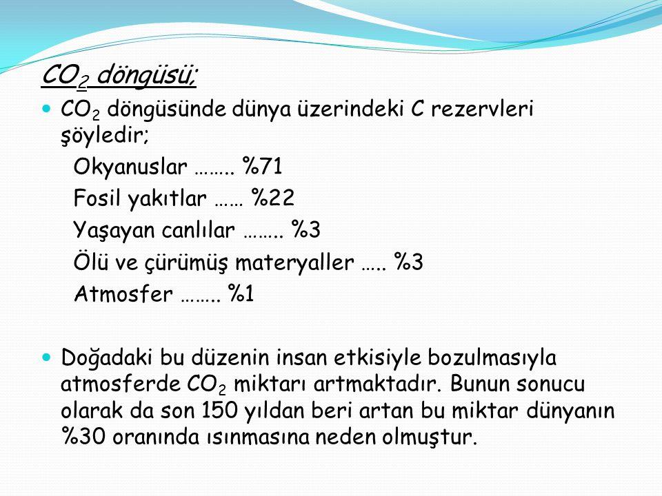 CO 2 döngüsü;  CO 2 döngüsünde dünya üzerindeki C rezervleri şöyledir; Okyanuslar ……..