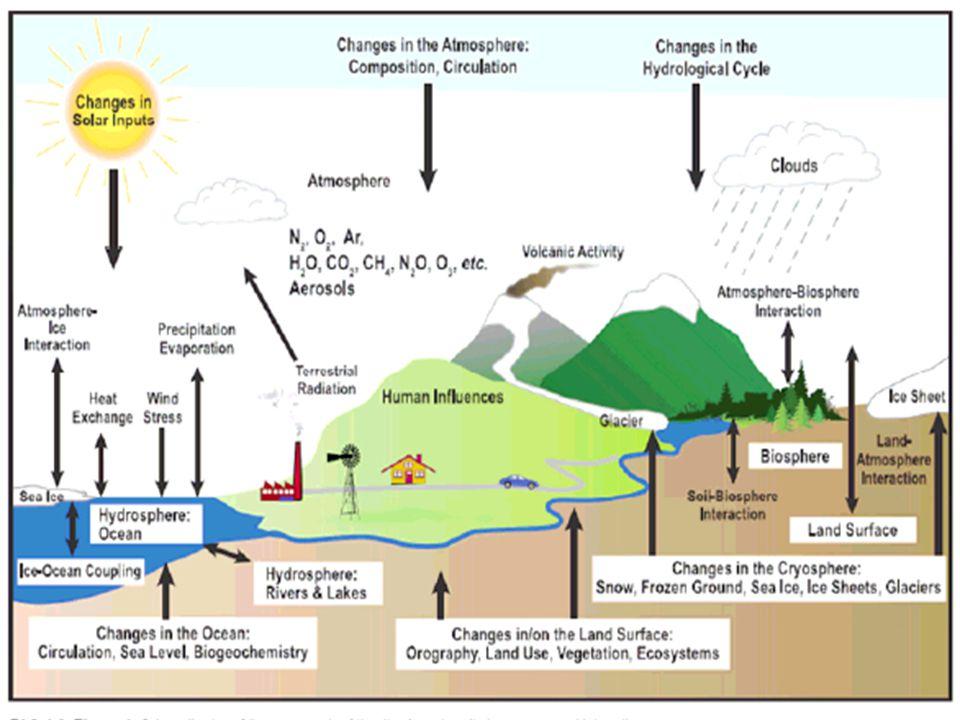 1827- Sera Etkisi Teorisi 1957- Küresel Isınma Teorisi 1990- Birleşmiş milletlerin düzenlediği Uluslar arası İklim Değişikliği Paneli (IPCC) : Geniş ölçüde kabul edilen bir rapor sundu.