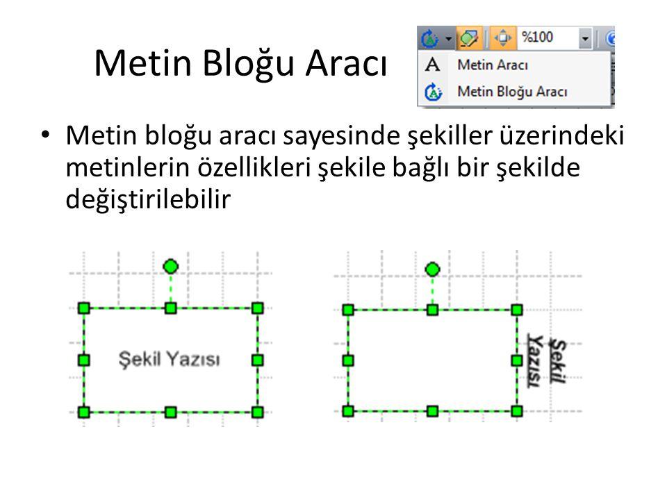 Metin Bloğu Aracı • Metin bloğu aracı sayesinde şekiller üzerindeki metinlerin özellikleri şekile bağlı bir şekilde değiştirilebilir