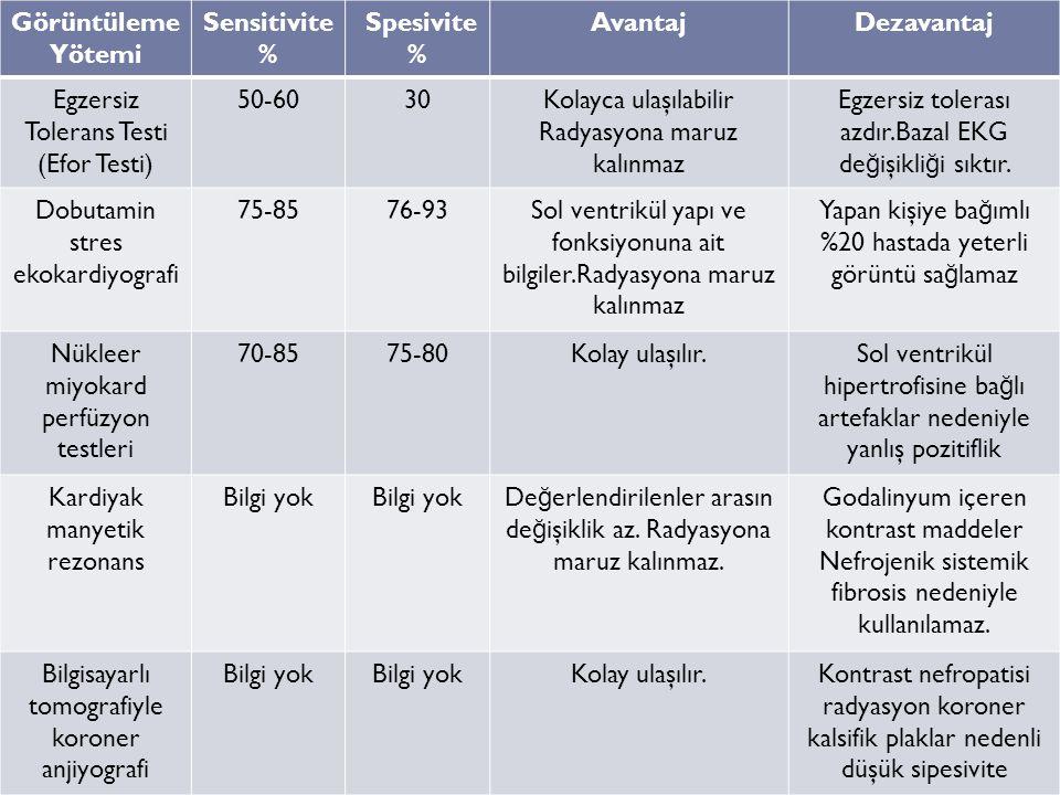 Görüntüleme Yötemi Sensitivite % Spesivite % AvantajDezavantaj Egzersiz Tolerans Testi (Efor Testi) 50-6030Kolayca ulaşılabilir Radyasyona maruz kalın