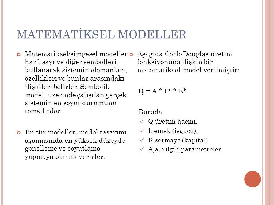 MATEMATİKSEL MODELLER Matematiksel/simgesel modeller harf, sayı ve diğer sembolleri kullanarak sistemin elemanları, özellikleri ve bunlar arasındaki i