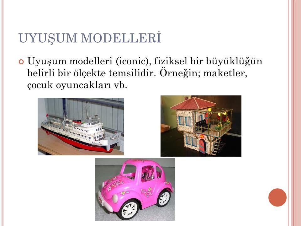 UYUŞUM MODELLERİ Uyuşum modelleri (iconic), fiziksel bir büyüklüğün belirli bir ölçekte temsilidir. Örneğin; maketler, çocuk oyuncakları vb.
