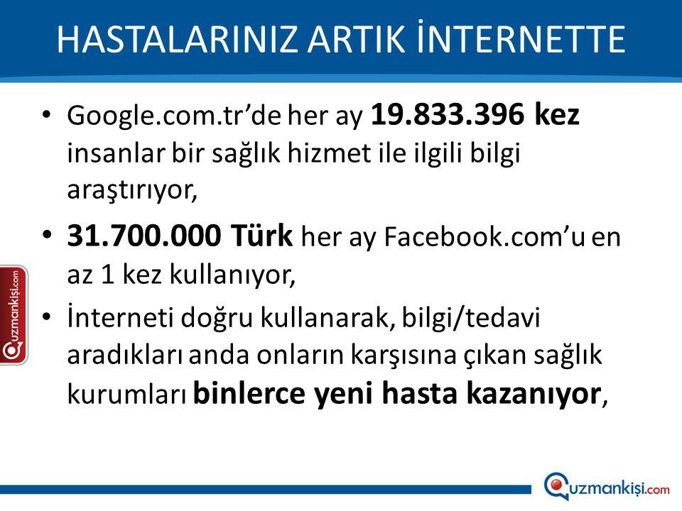 HASTALARINIZ ARTIK İNTERNETTE • Google.com.tr'de her ay 19.833.396 kez insanlar bir sağlık hizmet ile ilgili bilgi araştırıyor, • 31.700.000 Türk her ay Facebook.com'u en az 1 kez kullanıyor, • İnterneti doğru kullanarak, bilgi/tedavi aradıkları anda onların karşısına çıkan sağlık kurumları binlerce yeni hasta kazanıyor,