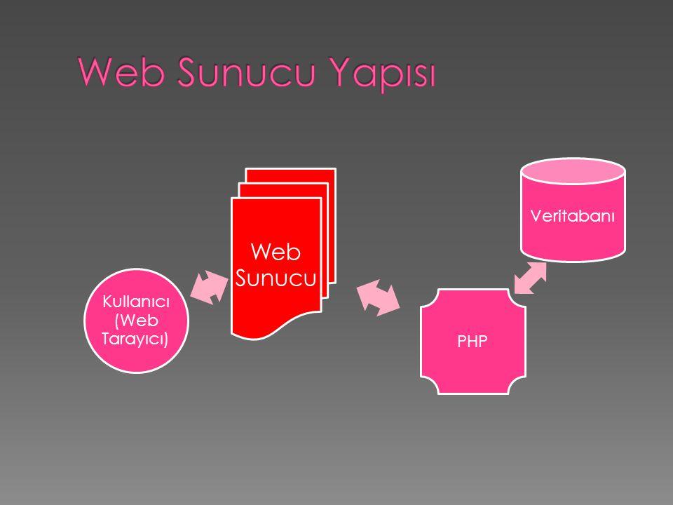 Web Sunucu Veritabanı PHP Kullanıcı (Web Tarayıcı)