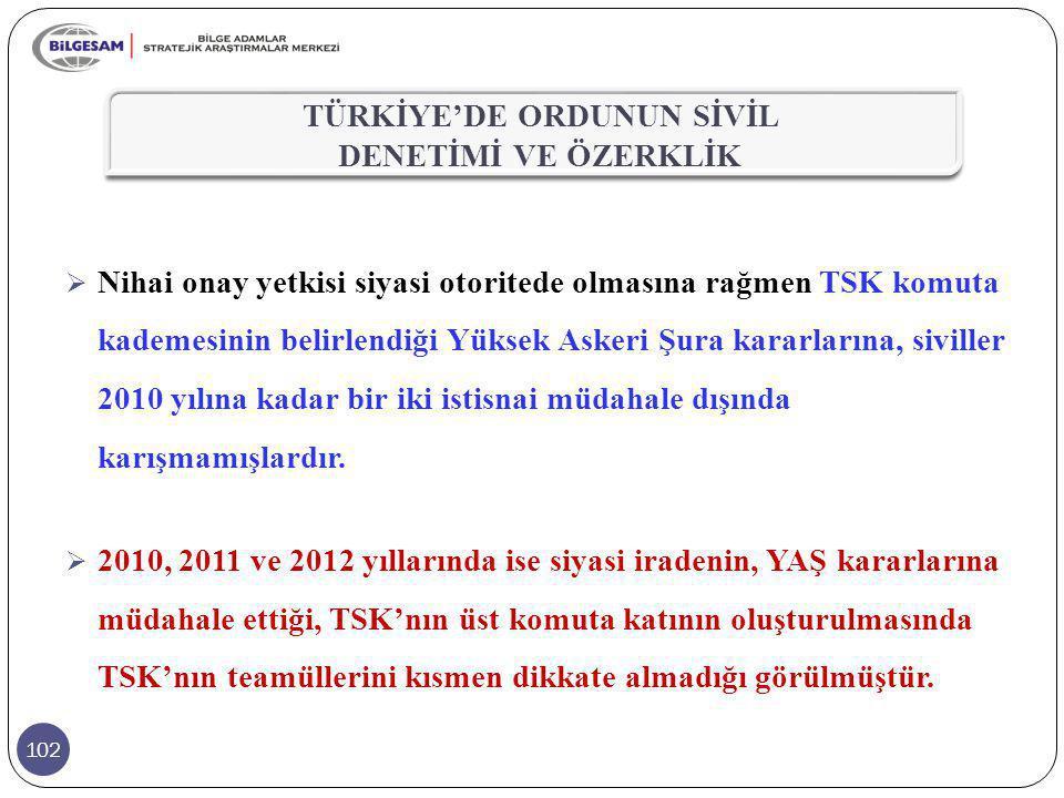 102  Nihai onay yetkisi siyasi otoritede olmasına rağmen TSK komuta kademesinin belirlendiği Yüksek Askeri Şura kararlarına, siviller 2010 yılına kad