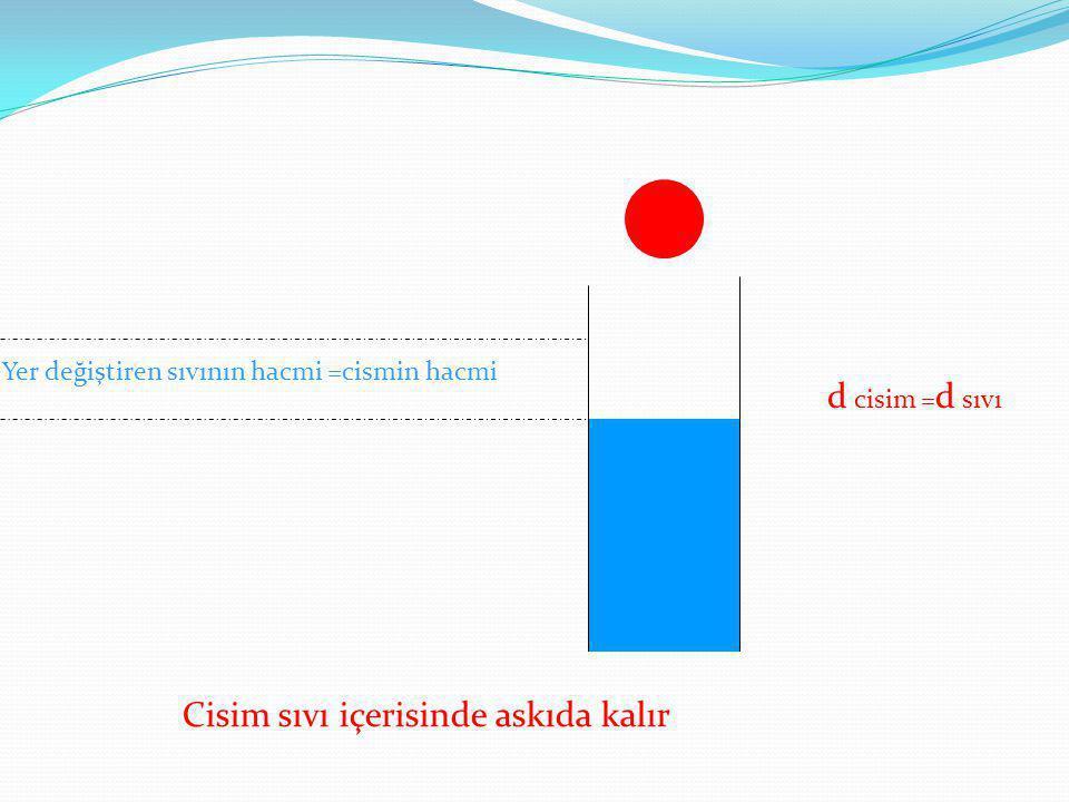 d cisim = d sıvı Cisim sıvı içerisinde askıda kalır Yer değiştiren sıvının hacmi =cismin hacmi