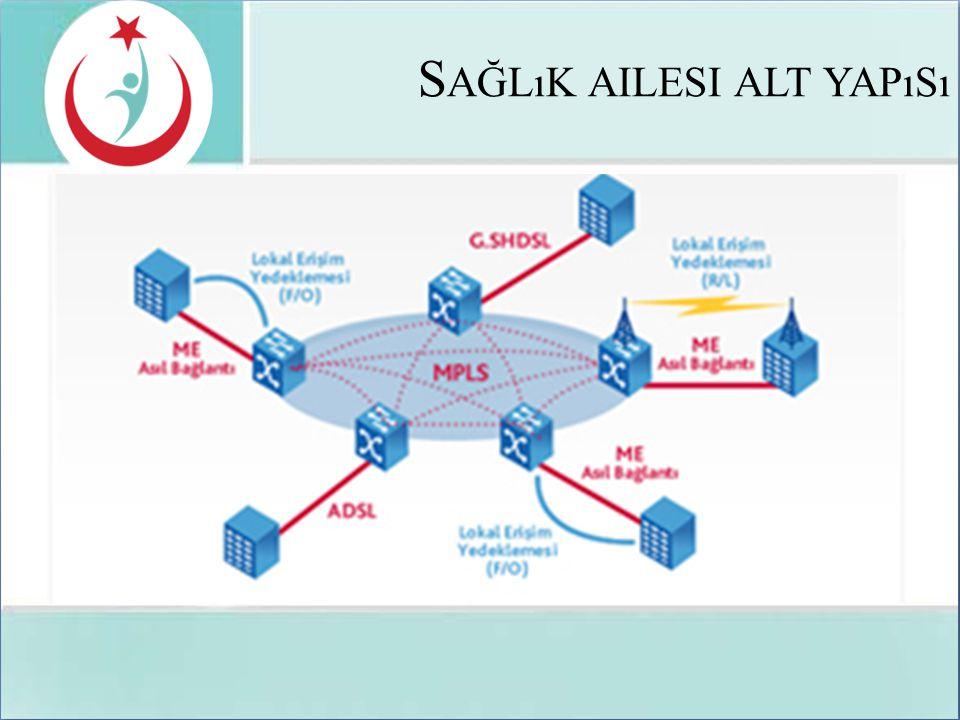SAĞLIK AİLESİ AVANTAJLARI • Kurumlar ve bakanlık veri merkezleri internete çıkmadan kapalı devre iletişim kurabileceklerdir.