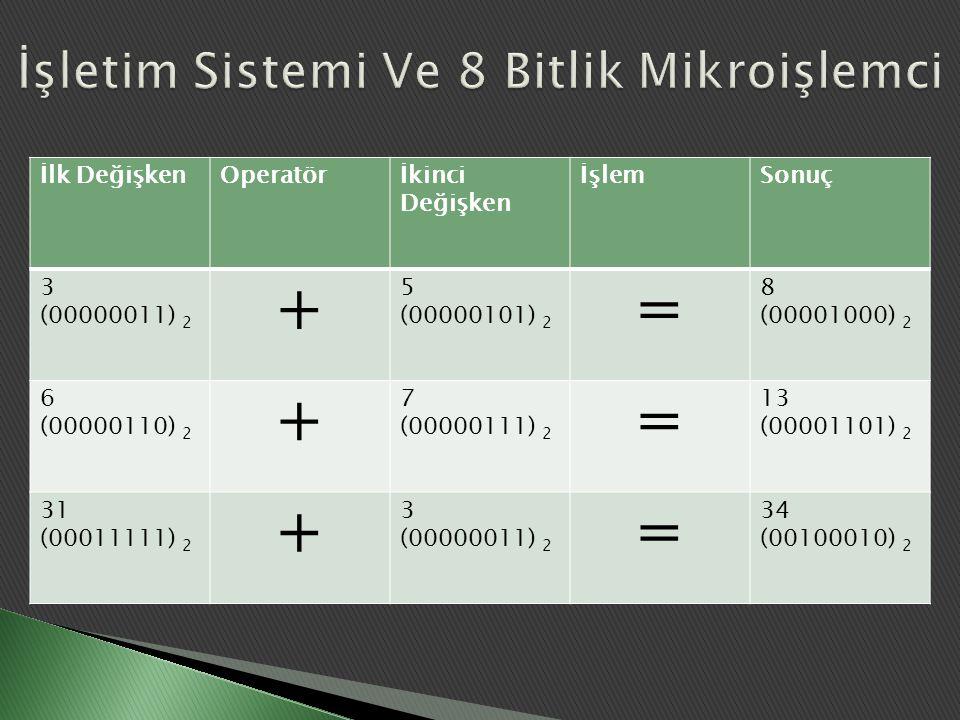 İlk DeğişkenOperatörİkinci Değişken İşlemSonuç 3 (00000011) 2 + 5 (00000101) 2 = 8 (00001000) 2 6 (00000110) 2 + 7 (00000111) 2 = 13 (00001101) 2 31 (