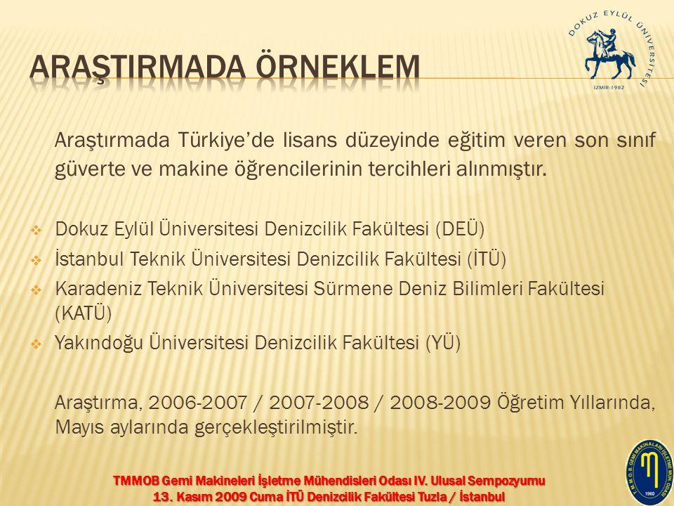 TMMOB Gemi Makineleri İşletme Mühendisleri Odası IV. Ulusal Sempozyumu 13. Kasım 2009 Cuma İTÜ Denizcilik Fakültesi Tuzla / İstanbul Araştırmada Türki