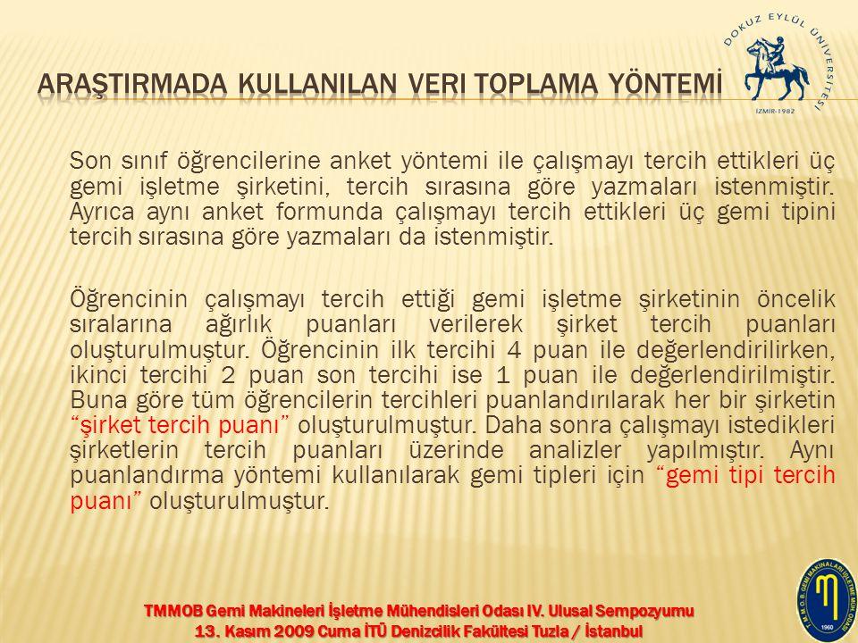 TMMOB Gemi Makineleri İşletme Mühendisleri Odası IV. Ulusal Sempozyumu 13. Kasım 2009 Cuma İTÜ Denizcilik Fakültesi Tuzla / İstanbul Son sınıf öğrenci
