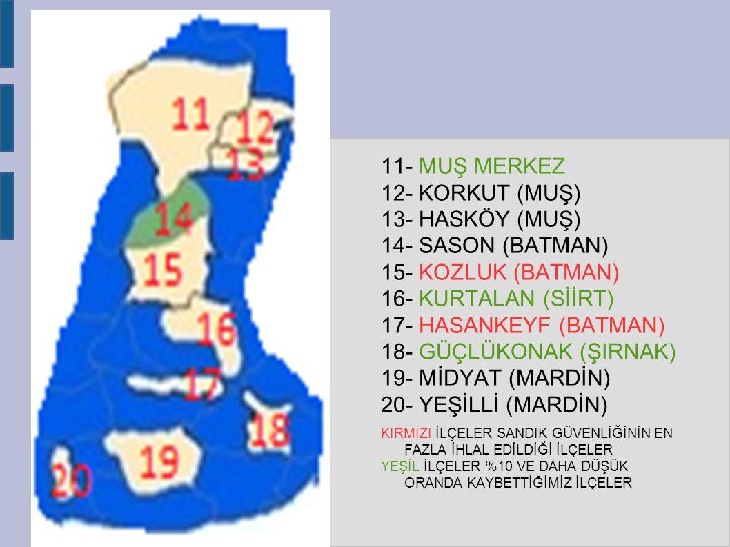 11- MUŞ MERKEZ 12- KORKUT (MUŞ) 13- HASKÖY (MUŞ) 14- SASON (BATMAN) 15- KOZLUK (BATMAN) 16- KURTALAN (SİİRT) 17- HASANKEYF (BATMAN) 18- GÜÇLÜKONAK (ŞIRNAK) 19- MİDYAT (MARDİN) 20- YEŞİLLİ (MARDİN) KIRMIZI İLÇELER SANDIK GÜVENLİĞİNİN EN FAZLA İHLAL EDİLDİĞİ İLÇELER YEŞİL İLÇELER %10 VE DAHA DÜŞÜK ORANDA KAYBETTİĞİMİZ İLÇELER