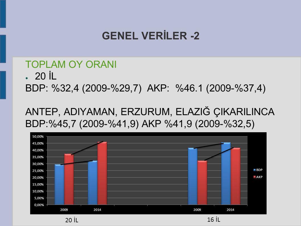 GENEL VERİLER -2 TOPLAM OY ORANI ● 20 İL BDP: %32,4 (2009-%29,7) AKP: %46.1 (2009-%37,4) ANTEP, ADIYAMAN, ERZURUM, ELAZIĞ ÇIKARILINCA BDP:%45,7 (2009-%41,9) AKP %41,9 (2009-%32,5) 16 İL 20 İL