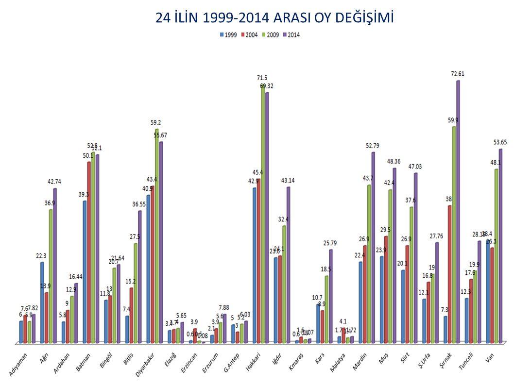 24 İLİN 1999-2014 ARASI OY DEĞİŞİMİ