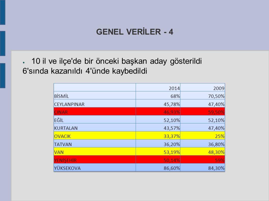 GENEL VERİLER - 4 ● 10 il ve ilçe de bir önceki başkan aday gösterildi 6 sında kazanıldı 4 ünde kaybedildi
