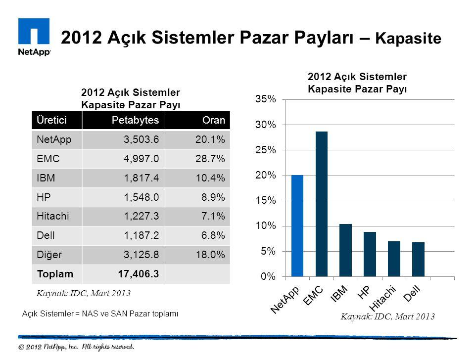 2012 Açık Sistemler Pazar Payları – Kapasite ÜreticiPetabytesOran NetApp3,503.620.1% EMC4,997.028.7% IBM1,817.410.4% HP1,548.08.9% Hitachi1,227.37.1%