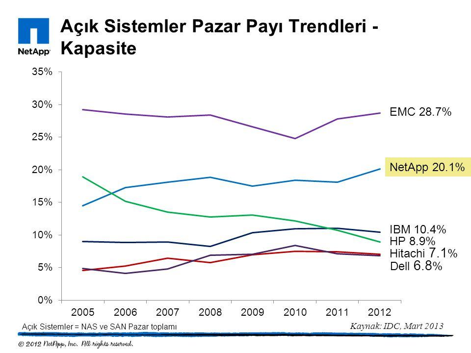 Açık Sistemler Pazar Payı Trendleri - Kapasite NetApp 20.1% EMC 28.7% Hitachi 7.1 % IBM 10.4% HP 8.9% Kaynak: IDC, Mart 2013 Dell 6.8 % Açık Sistemler