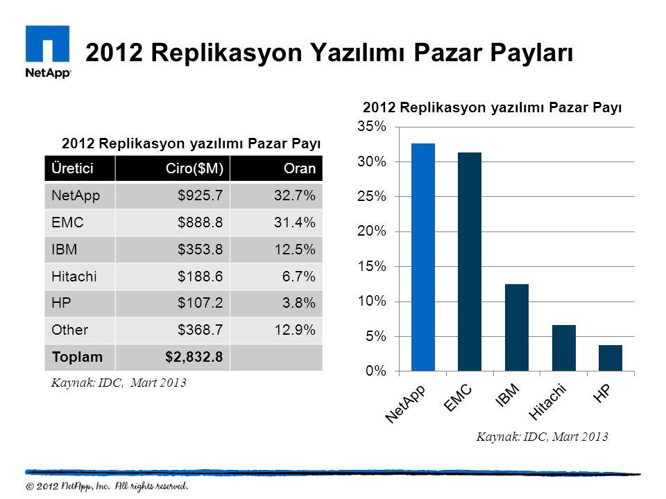 2012 Replikasyon Yazılımı Pazar Payları ÜreticiCiro($M)Oran NetApp$925.732.7% EMC$888.831.4% IBM$353.812.5% Hitachi$188.66.7% HP$107.23.8% Other$368.7