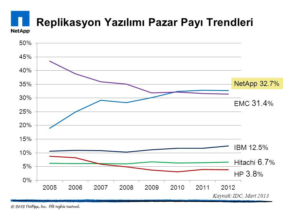 Replikasyon Yazılımı Pazar Payı Trendleri NetApp 32.7% EMC 31.4 % Hitachi 6.7 % IBM 12.5% HP 3.8 % Kaynak: IDC, Mart 2013