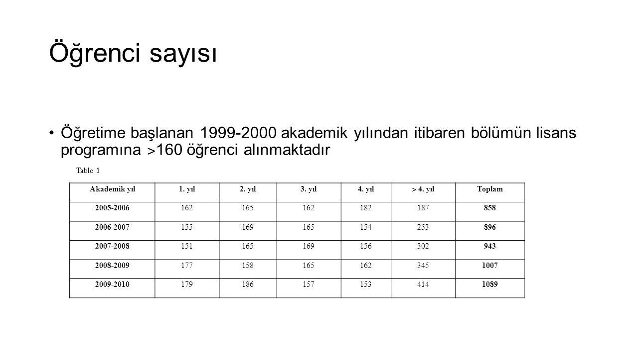 Öğrenci sayısı •Öğretime başlanan 1999-2000 akademik yılından itibaren bölümün lisans programına ˃ 160 öğrenci alınmaktadır Akademik yıl1. yıl2. yıl3.