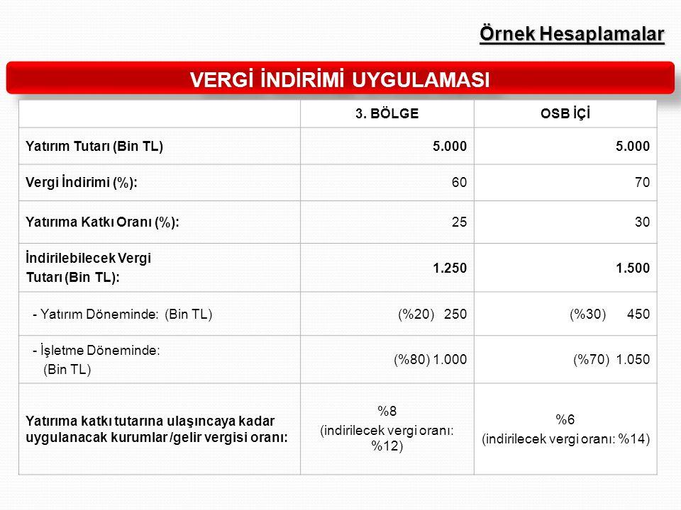 Örnek Hesaplamalar VERGİ İNDİRİMİ UYGULAMASI 3. BÖLGEOSB İÇİ Yatırım Tutarı (Bin TL)5.000 Vergi İndirimi (%):6070 Yatırıma Katkı Oranı (%):2530 İndiri