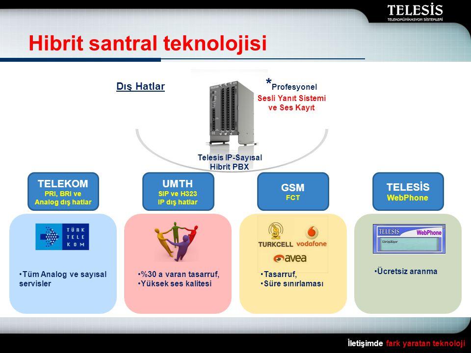 Hibrit santral teknolojisi İletişimde fark yaratan teknoloji GSM FCT Dış Hatlar TELEKOM PRI, BRI ve Analog dış hatlar UMTH SIP ve H323 IP dış hatlar Telesis IP-Sayısal Hibrit PBX * Profesyonel Sesli Yanıt Sistemi ve Ses Kayıt TELESİS WebPhone •Ücretsiz aranma •Tasarruf, •Süre sınırlaması •%30 a varan tasarruf, •Yüksek ses kalitesi •Tüm Analog ve sayısal servisler