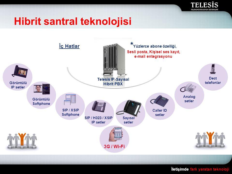 Hibrit santral teknolojisi İletişimde fark yaratan teknoloji Sayısal setler Caller ID setler Dect telefonlar Görüntülü IP setler Görüntülü Softphone SIP / XSIP Softphone SIP / H323 / XSIP IP setler Analog setler İç Hatlar Telesis IP-Sayısal Hibrit PBX * Yüzlerce abone özelliği, Sesli posta, Kişisel ses kayıt, e-mail entegrasyonu 3G / Wi-Fi