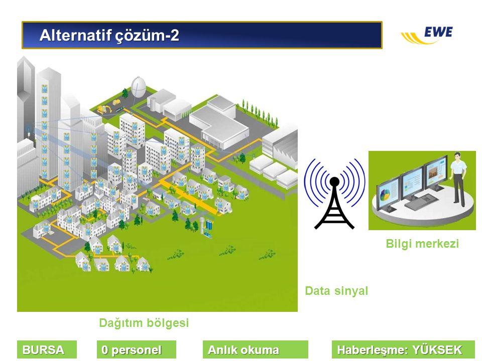 Alternatif çözüm-2 Alternatif çözüm-2 Dağıtım bölgesi Bilgi merkezi Data sinyal BURSA 0 personel Anlık okuma Haberleşme: YÜKSEK