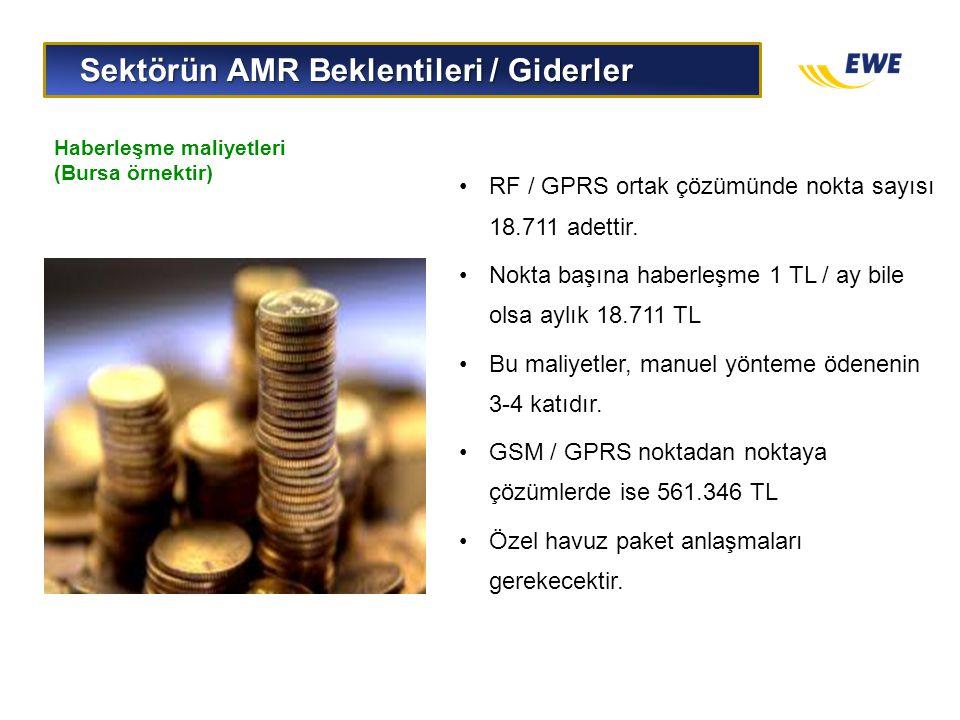Sektörün AMR Beklentileri / Giderler Sektörün AMR Beklentileri / Giderler Haberleşme maliyetleri (Bursa örnektir) •RF / GPRS ortak çözümünde nokta say