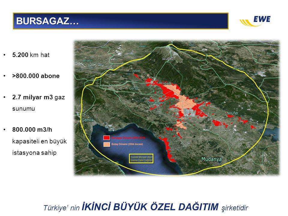 BURSAGAZ… •5.200 km hat •>800.000 abone •2.7 milyar m3 gaz sunumu •800.000 m3/h kapasiteli en büyük istasyona sahip Türkiye' nin İKİNCİ BÜYÜK ÖZEL DAĞ