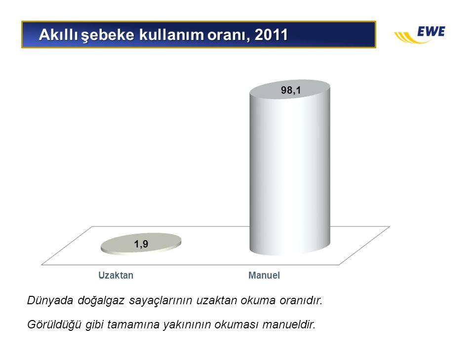 Akıllı şebeke kullanım oranı, 2011 Akıllı şebeke kullanım oranı, 2011 Dünyada doğalgaz sayaçlarının uzaktan okuma oranıdır. Görüldüğü gibi tamamına ya