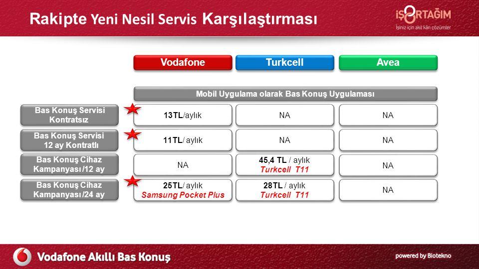 Rakipte Yeni Nesil Servis Karşılaştırması Vodafone Turkcell Avea Mobil Uygulama olarak Bas Konuş Uygulaması 13TL/aylık NA Bas Konuş Servisi Kontratsız Bas Konuş Servisi 12 ay Kontratlı Bas Konuş Cihaz Kampanyası /12 ay 11TL/ aylık NA 25TL/ aylık Samsung Pocket Plus 25TL/ aylık Samsung Pocket Plus 28TL / aylık Turkcell T11 28TL / aylık Turkcell T11 NA 45,4 TL / aylık Turkcell T11 45,4 TL / aylık Turkcell T11 NA Bas Konuş Cihaz Kampanyası /24 ay