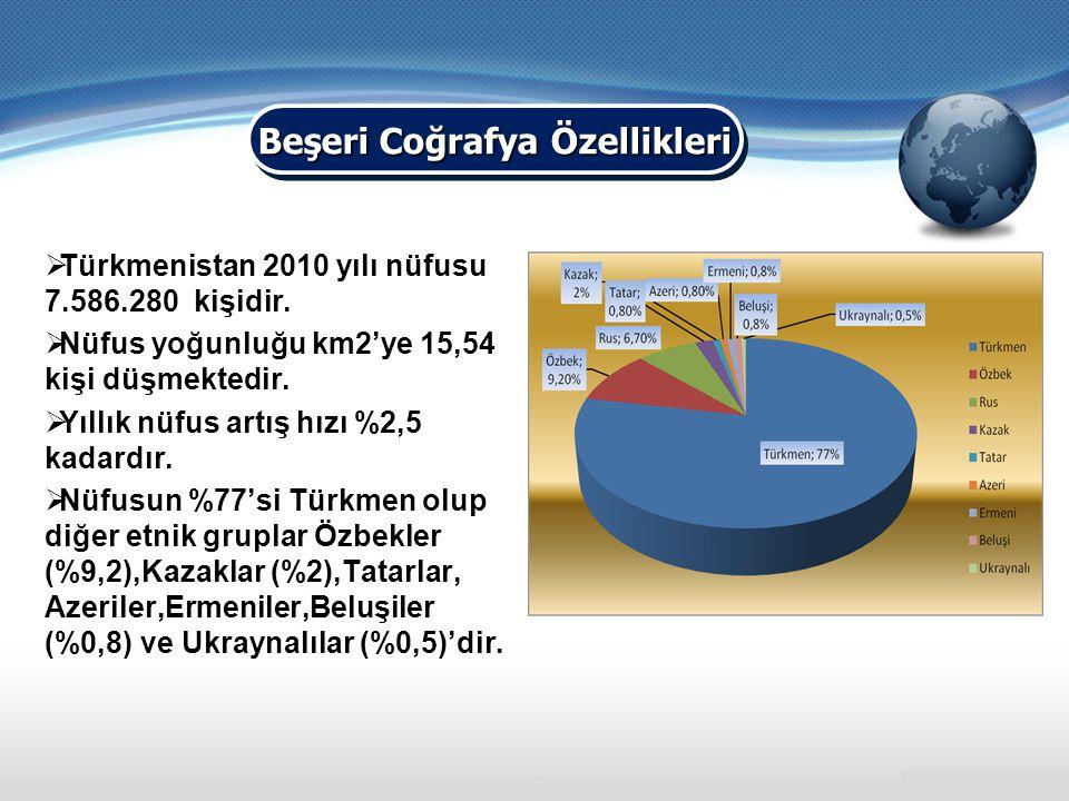  Türkmenistan 2010 yılı nüfusu 7.586.280 kişidir.  Nüfus yoğunluğu km2'ye 15,54 kişi düşmektedir.  Yıllık nüfus artış hızı %2,5 kadardır.  Nüfusun