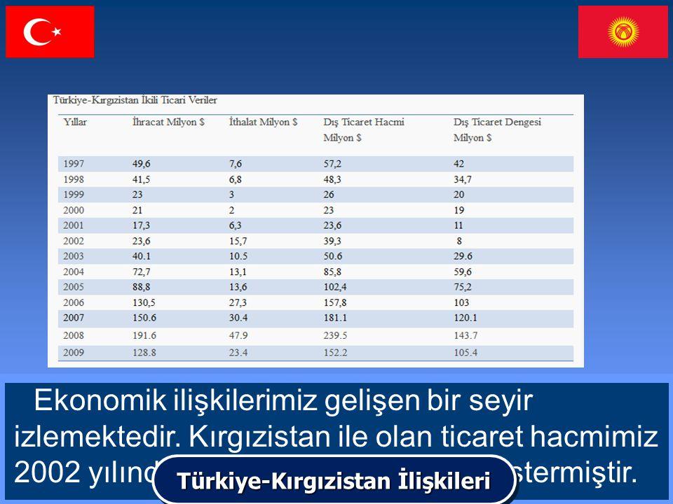 Ekonomik ilişkilerimiz gelişen bir seyir izlemektedir. Kırgızistan ile olan ticaret hacmimiz 2002 yılından bu yana % 500 artış göstermiştir. Türkiye-K